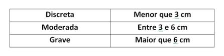 1. Classificação da desigualdade de membros por tamanho